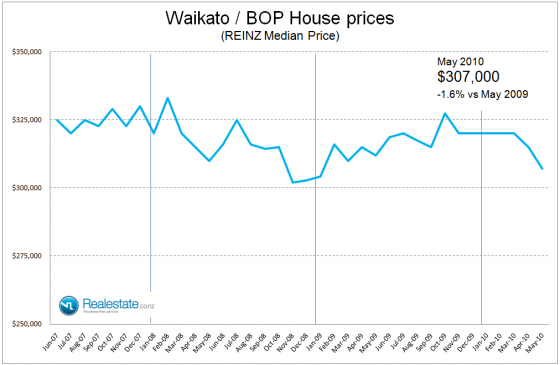 NZ Property market pulse factsheet - Waikato BOP price June 2010 Realestate.co.nz