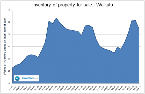 NZ Property market pulse factsheet - Waikato inventory June 2010 Realestate.co.nz