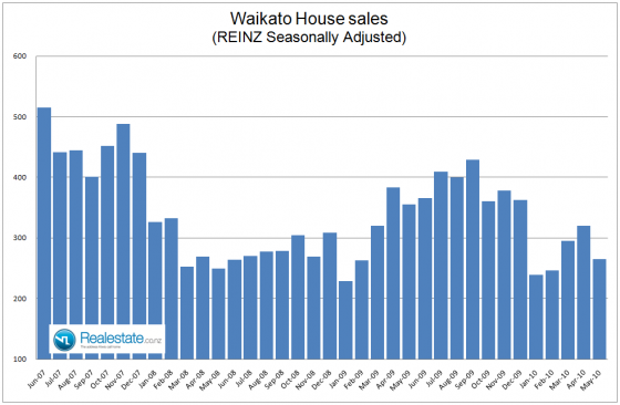 NZ Property market pulse factsheet - Waikato sales June 2010 Realestate.co.nz