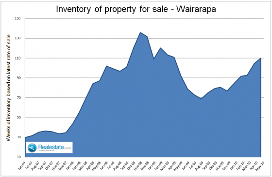 NZ Property market pulse factsheet - Wairarapa inventory June 2010 Realestate.co.nz