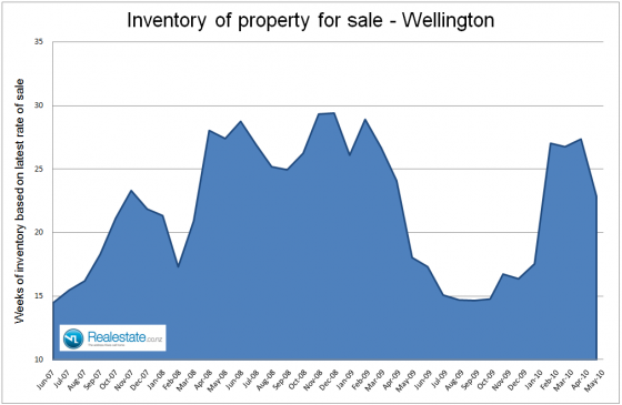 NZ Property market pulse factsheet - Wellington inventory June 2010 Realestate.co.nz