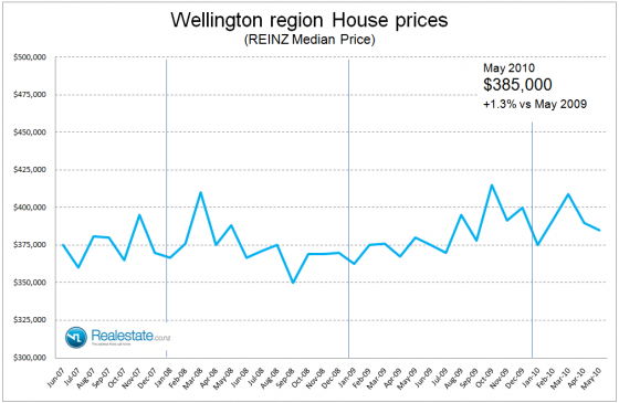NZ Property market pulse factsheet - Wellington region price June 2010 Realestate.co.nz