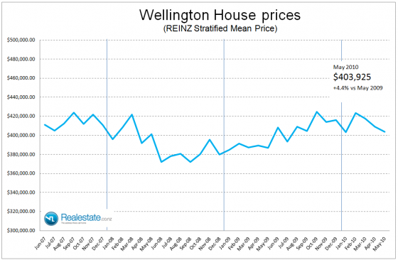 NZ Property market pulse factsheet - Wellington stratified price June 2010 Realestate.co.nz