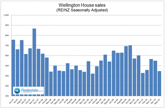 NZ Property market pulse factsheet - Wellington sales June 2010 Realestate.co.nz
