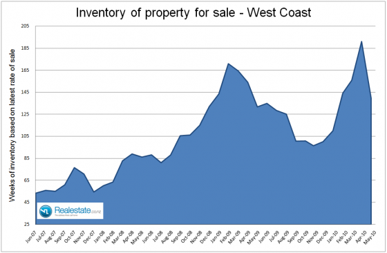 NZ Property market pulse factsheet - West Coast inventory June 2010 Realestate.co.nz