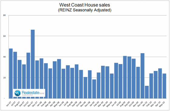 NZ Property market pulse factsheet - West Coast sales June 2010 Realestate.co.nz