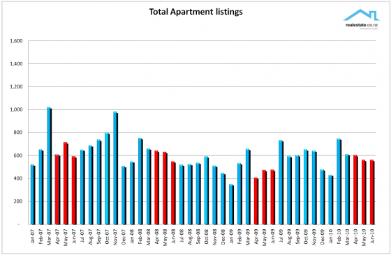 Realestate.co.nz NZ Property report - Apartment listings cht June 2010