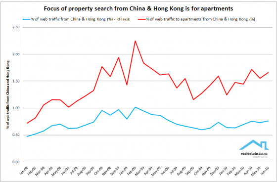 Interest in NZ property from mainland China focused on apartments