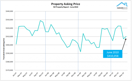 Realestate.co.nz NZ Property Report - Asking price chart June 2010