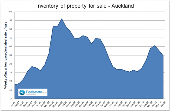 Auckland inventory of property for sale July 2010