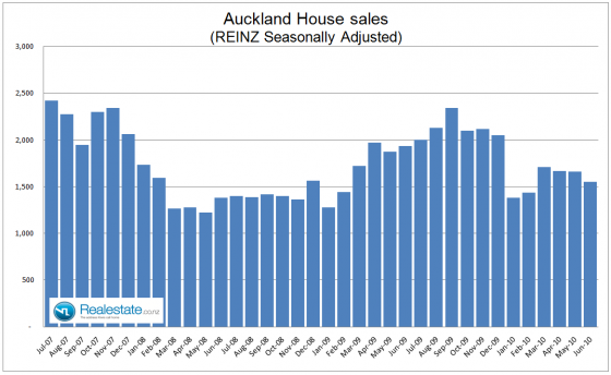 Auckland property sales July 2010