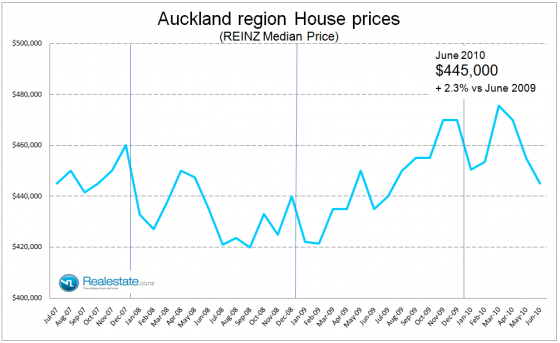 Auckland region property price July 2010