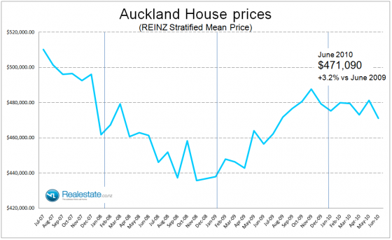 Auckland stratified house price Jul 2010