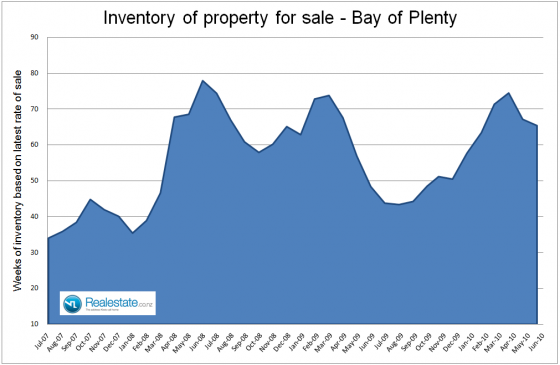 Bay of Plenty inventory of properties for sale July 2010