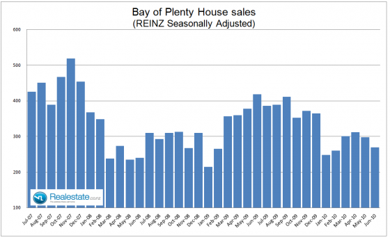 Bay of Plenty property sales July 2010