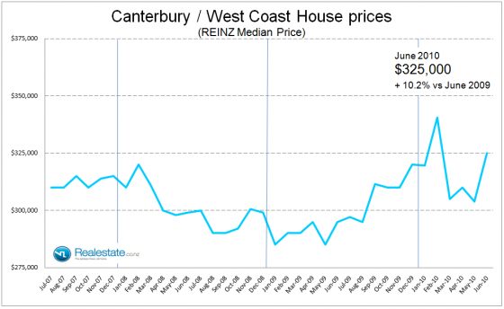 Canterbury West Coast median house prices July 2010