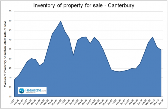 Canterbury inventory of property on the market July 2010