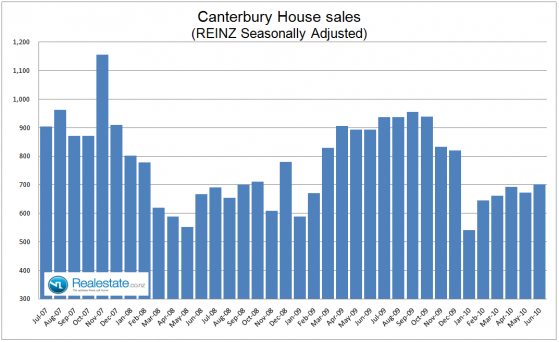 Canterbury property sales July 2010