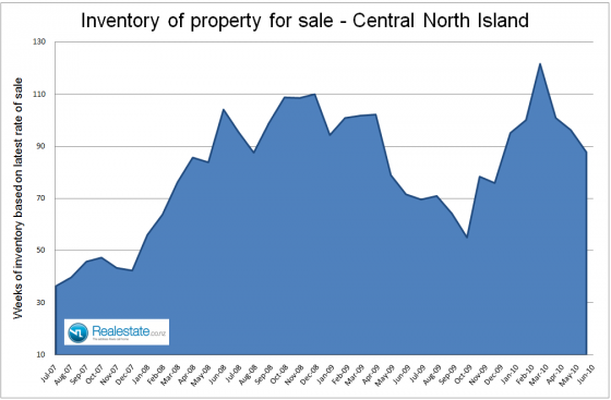 Central North Island inventory of properties for sale  July 2010