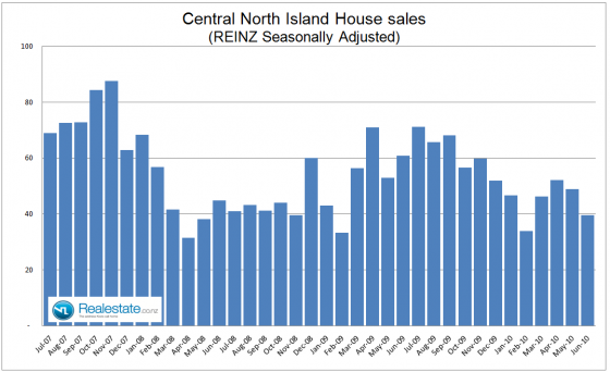 Central North Island property sales July 2010