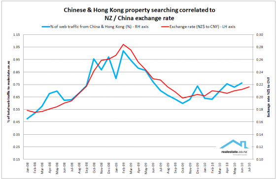 NZ Property searching from China and Hong Kong mapped to currency movements