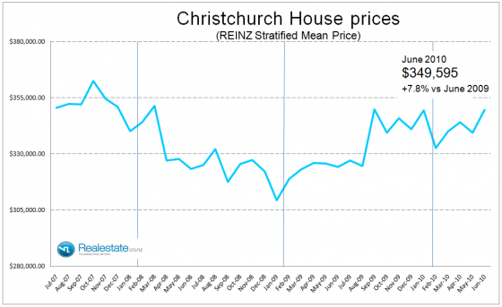 Christchurch stratified house price Jul 2010