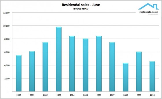 REINZ property sales for NZ - June