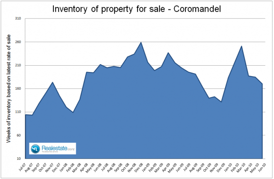 Coromandel inventory of properties for sale July 2010