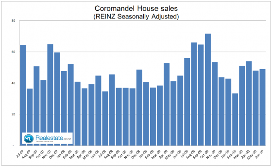 Coromandel property sales July 2010