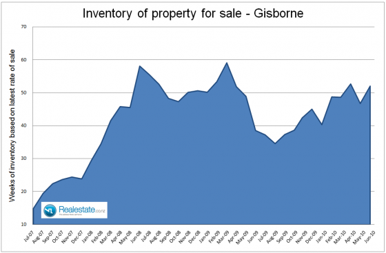 Gisborne inventory of properties for sale July 2010