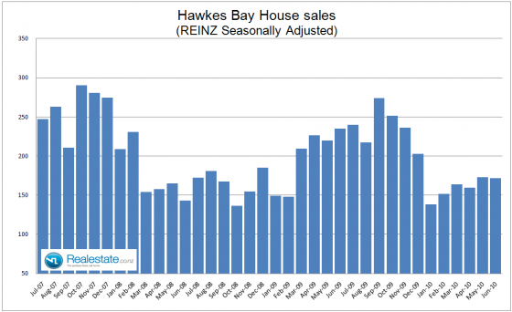 Hawkes_Bay_Property_sales_July_2010