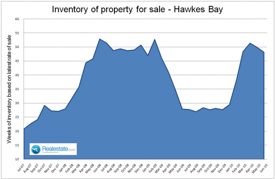 Hawkes_Bay_inventory_of_property_for_sale_July_2010