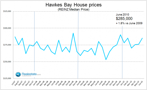 Hawkes_Bay_property_prices_July_2010