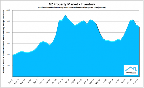 Realestate.co.nz NZ Property Report - Inventory chart June 2010