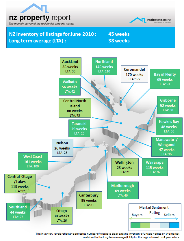 Inventory NZ Property Report June-2010