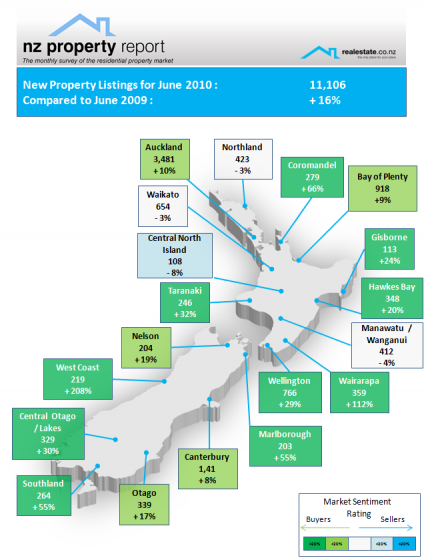Realestate.co.nz NZ Property Report - Listings map June 2010