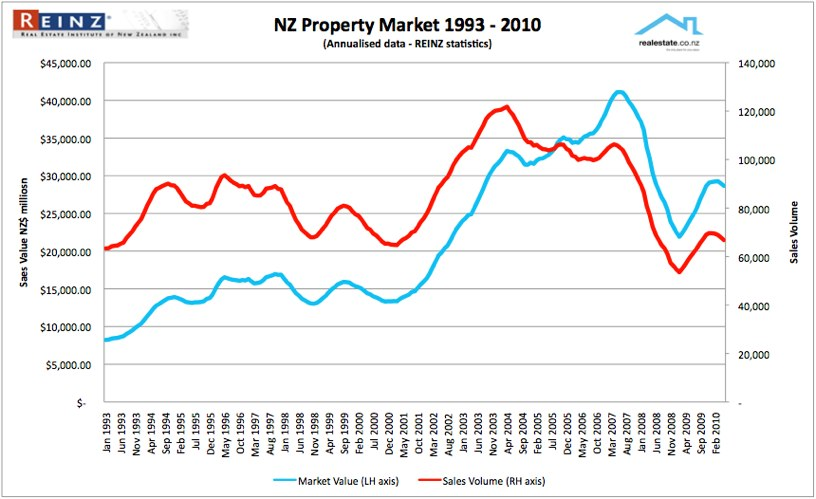 NZ Property sales moving annual total 1993 to 2010 Realestate.co.nz
