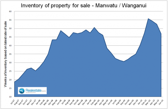 Manawatu_Wanganui_inventory_of_property_for_sale_July_2010