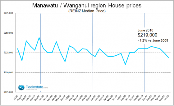 Manwatu_Wnaganui_property_sales_price_July_2010