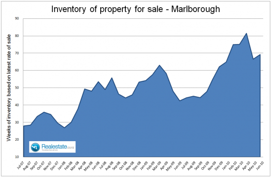 Marlborough inventory of properties for sale July 2010