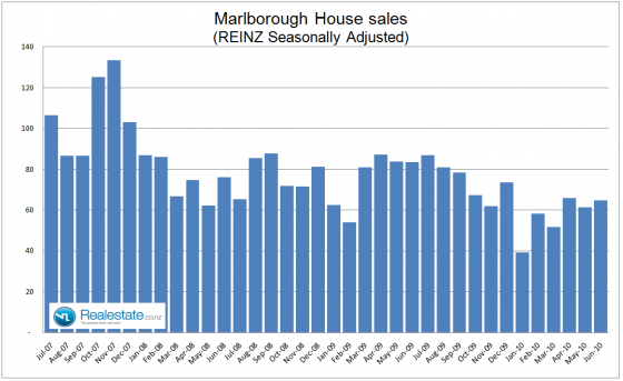Marlborough property sales July 2010
