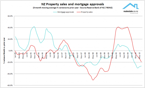 Mortgage_approvals_- variance