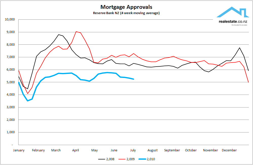 NZ Mortgage approvals 2008 to 2010 Realestate.co.nz