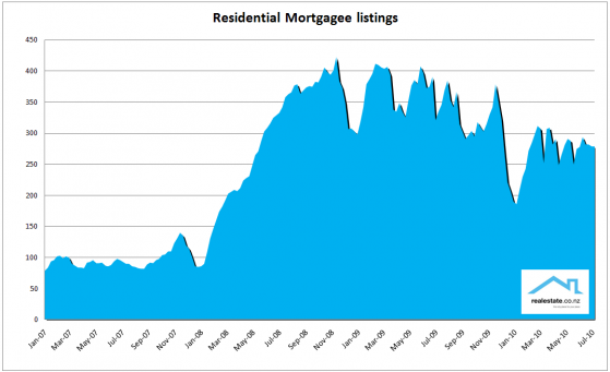 Realestate.co.nz mortgagee listings 2007 to 2010