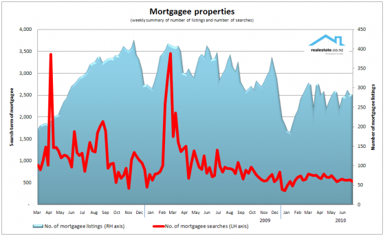 Realestate.co.nz mortgagee searches and listings
