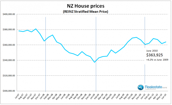 NZ Statified sales price July 2010