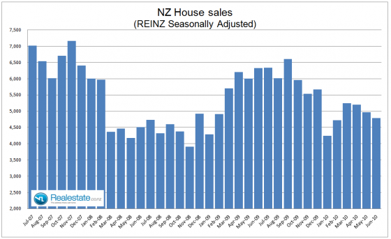 NZ national sales seasonally adjusted July 2010