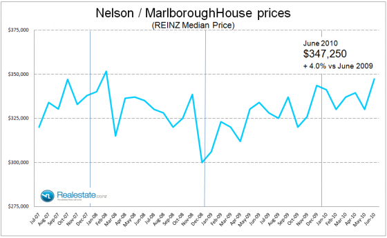 Nelson Marlborough property prices July 2010