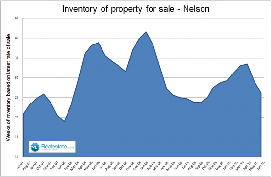 Nelson inventory of properties for sale July 2010