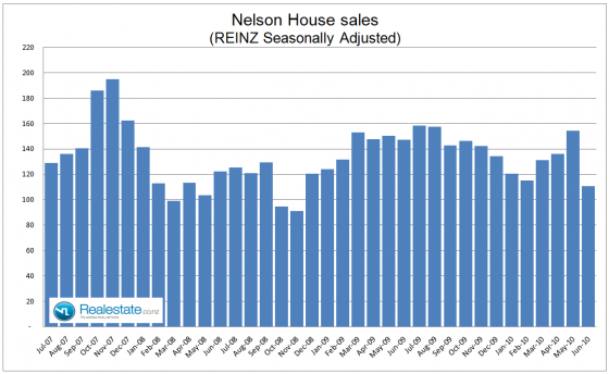 Nelson property sales July 2010